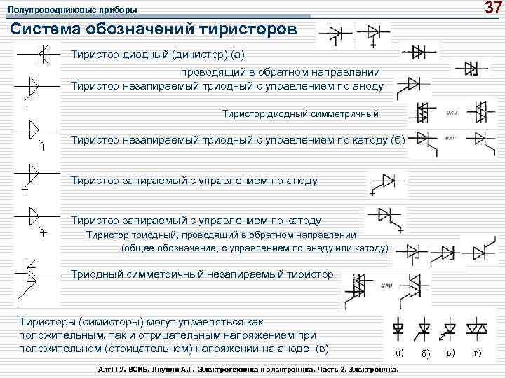 37 Полупроводниковые приборы Система обозначений тиристоров Тиристор диодный (динистор) (а) проводящий в обратном направлении