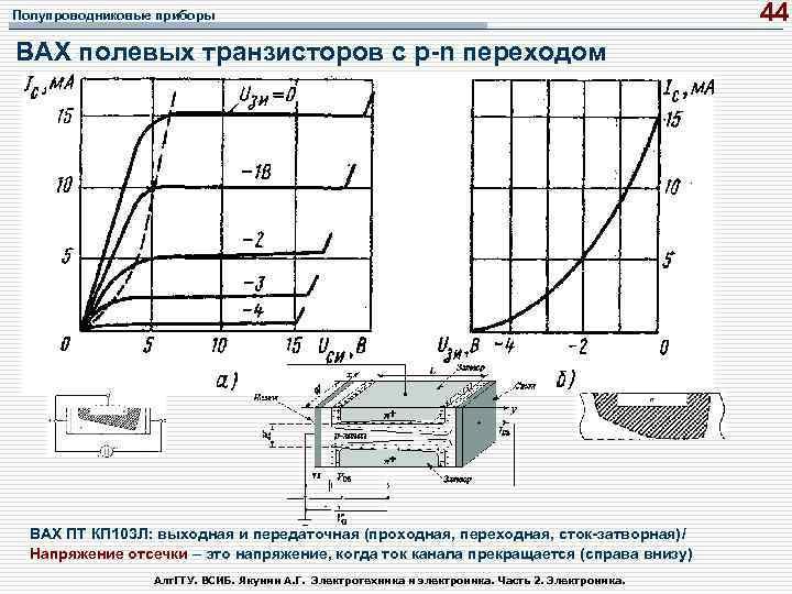 Полупроводниковые приборы ВАХ полевых транзисторов с p n переходом ВАХ ПТ КП 103 Л: