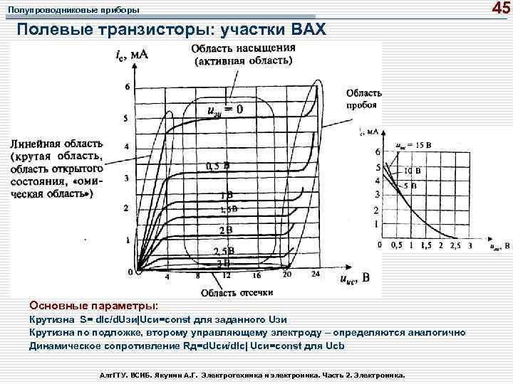 Полупроводниковые приборы Полевые транзисторы: участки ВАХ Основные параметры: Крутизна S= d. Ic/d. Uзи|Uси=const для