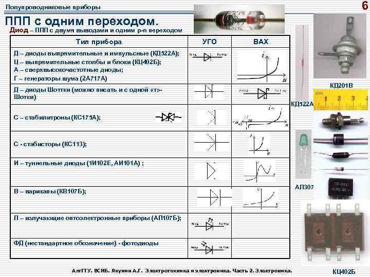 6 Полупроводниковые приборы ППП с одним переходом. Диод – ППП с двумя выводами и