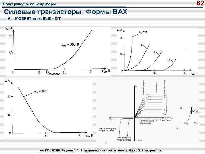Полупроводниковые приборы Силовые транзисторы: Формы ВАХ А – MOSFET вых, Б, В SIT Алт.