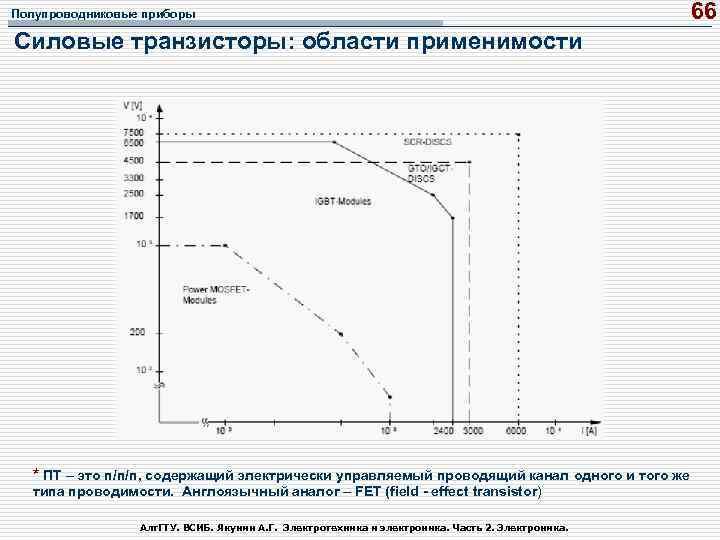 Полупроводниковые приборы 66 Силовые транзисторы: области применимости * ПТ – это п/п/п, содержащий электрически