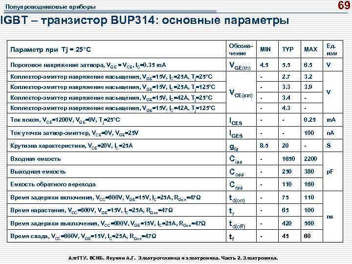 69 Полупроводниковые приборы IGBT – транзистор BUP 314: основные параметры Параметр при Tj =