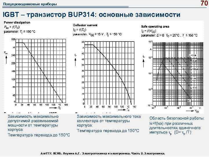 70 Полупроводниковые приборы IGBT – транзистор BUP 314: основные зависимости Зависимость максимально допустимой рассеиваемой