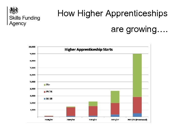 How Higher Apprenticeships are growing….
