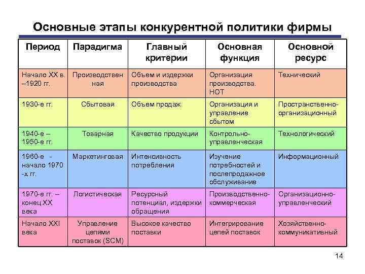 Основные этапы конкурентной политики фирмы Период Парадигма Главный критерии Основная функция Основной ресурс Начало