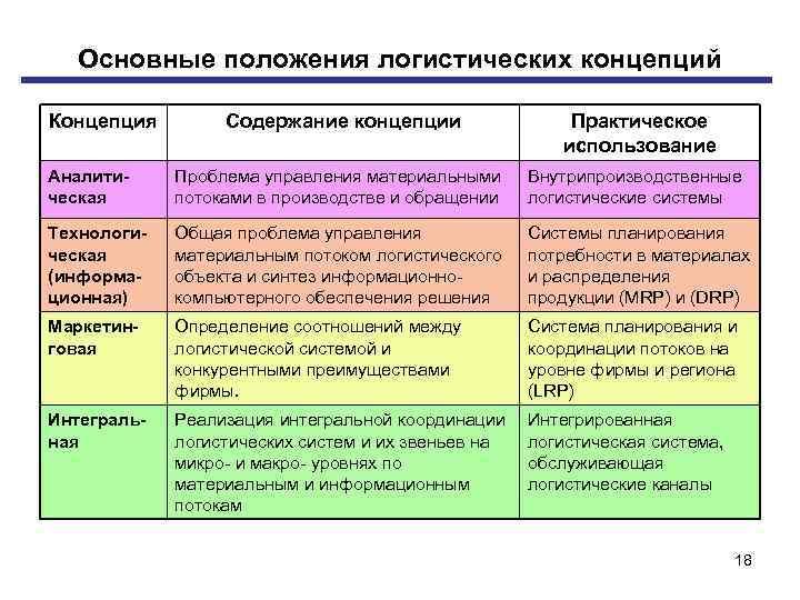Основные положения логистических концепций Концепция Содержание концепции Практическое использование Аналити ческая Проблема управления материальными