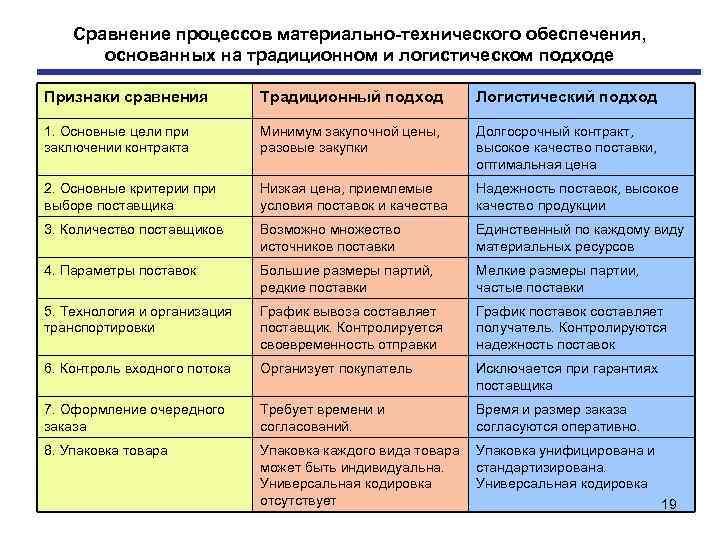 Сравнение процессов материально технического обеспечения, основанных на традиционном и логистическом подходе Признаки сравнения Традиционный