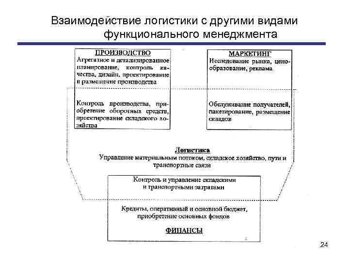 Взаимодействие логистики с другими видами функционального менеджмента 24