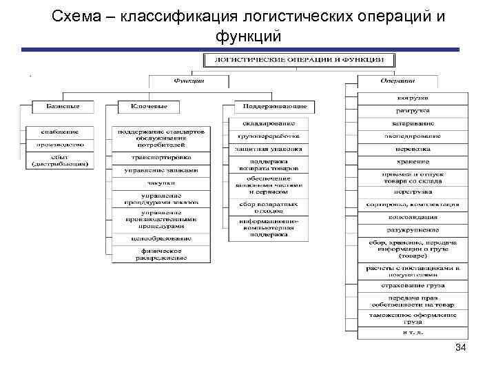 Схема – классификация логистических операций и функций. 34