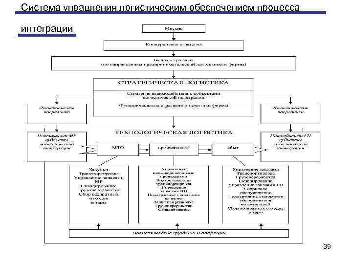 Система управления логистическим обеспечением процесса интеграции. 39