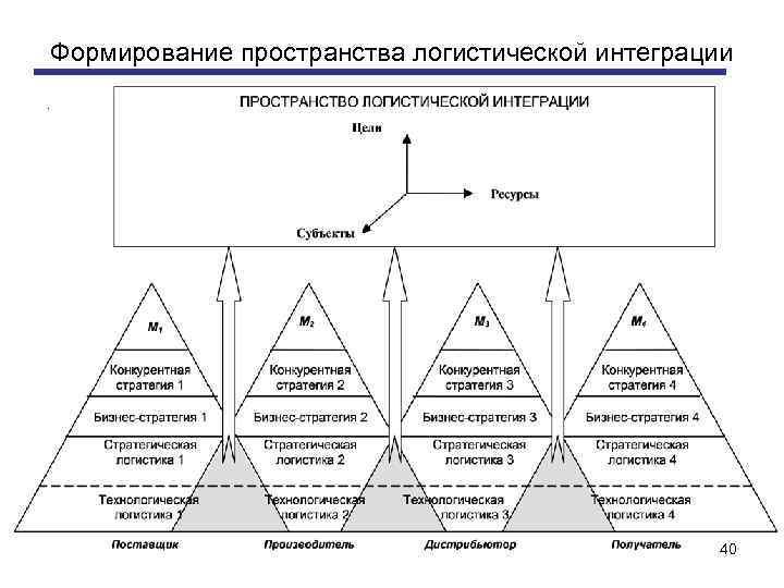 Формирование пространства логистической интеграции. 40