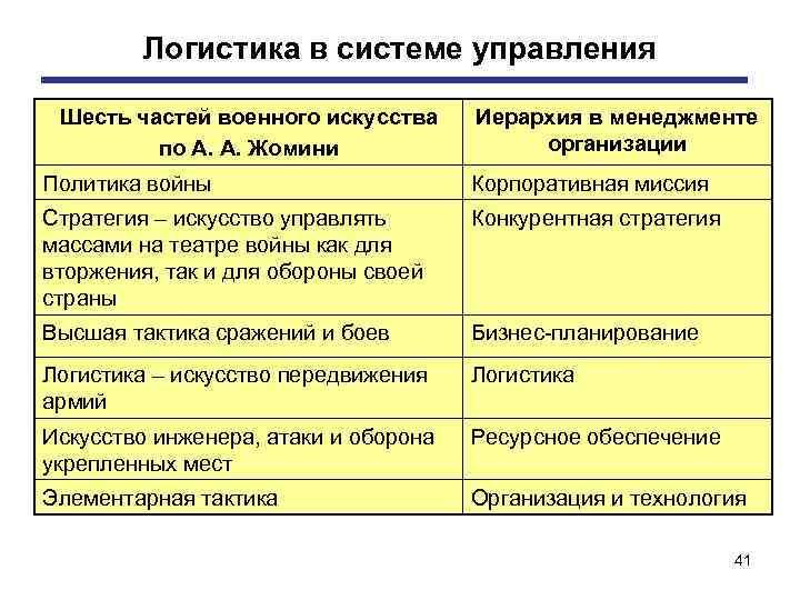 Логистика в системе управления Шесть частей военного искусства по А. А. Жомини Иерархия в