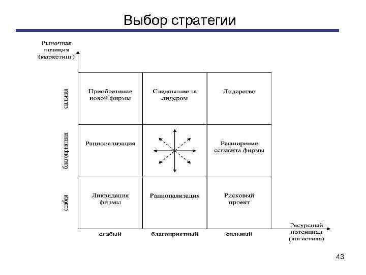 Выбор стратегии 43