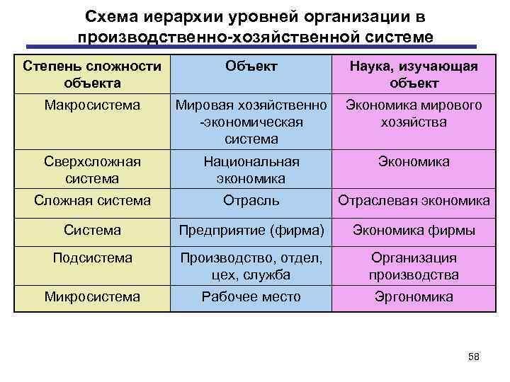 Схема иерархии уровней организации в производственно хозяйственной системе Степень сложности объекта Объект Наука, изучающая