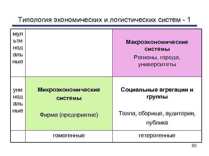 Типология экономических и логистических систем - 1 мул ьти нод аль ные уни нод