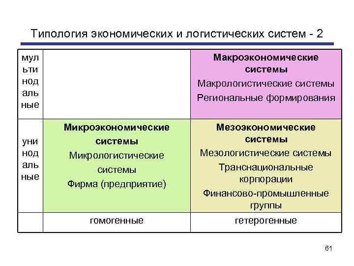 Типология экономических и логистических систем - 2 мул ьти нод аль ные уни нод
