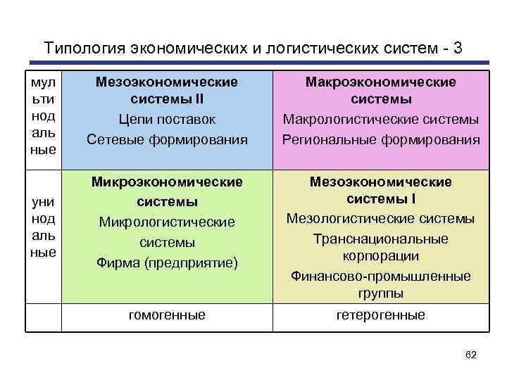 Типология экономических и логистических систем - 3 мул ьти нод аль ные Мезоэкономические системы