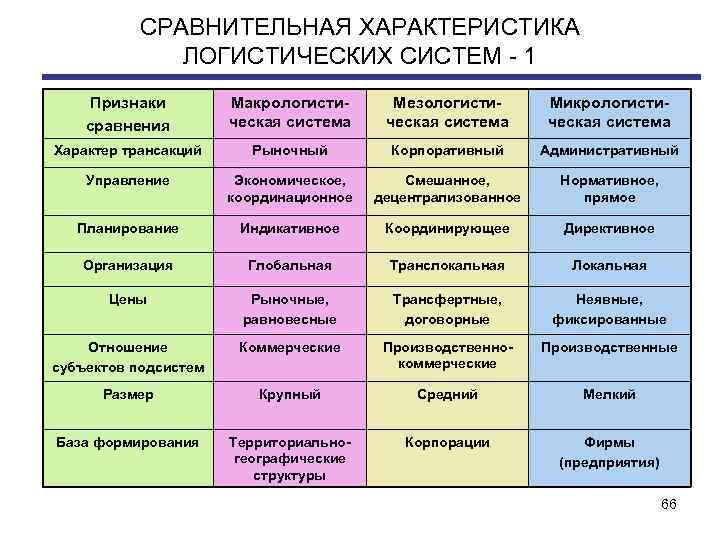 СРАВНИТЕЛЬНАЯ ХАРАКТЕРИСТИКА ЛОГИСТИЧЕСКИХ СИСТЕМ - 1 Признаки сравнения Макрологисти ческая система Мезологисти ческая система