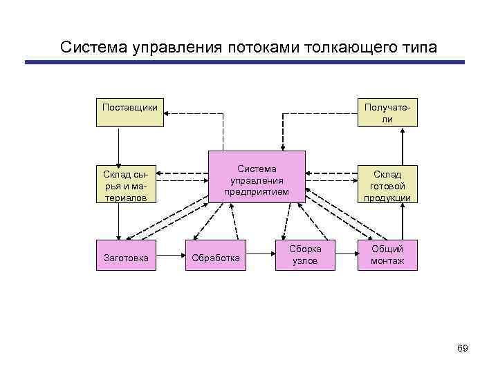 Система управления потоками толкающего типа Поставщики Склад сырья и материалов Заготовка Получатели Система управления