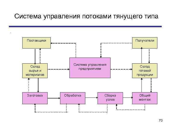 Система управления потоками тянущего типа. Поставщики Склад сырья и материалов Заготовка Получатели Система управления