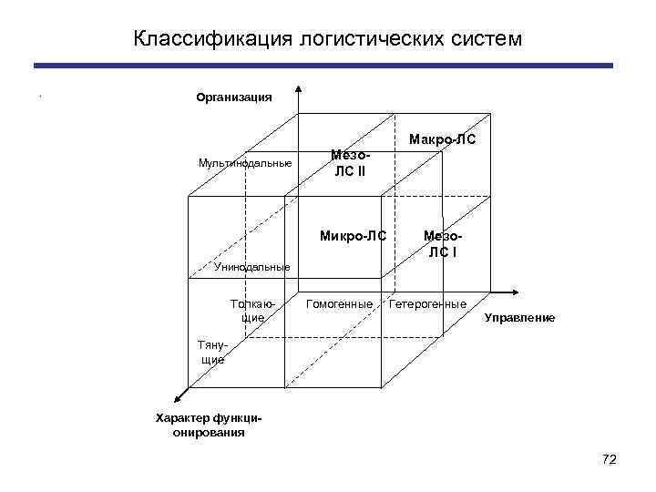 Классификация логистических систем. Организация Макро ЛС Мультинодальные Мезо ЛС II Микро ЛС Мезо ЛС