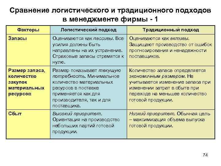 Сравнение логистического и традиционного подходов в менеджменте фирмы 1 Факторы Логистический подход Традиционный подход