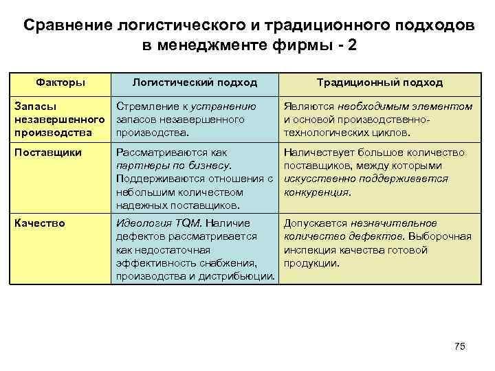 Сравнение логистического и традиционного подходов в менеджменте фирмы 2 Факторы Логистический подход Традиционный подход