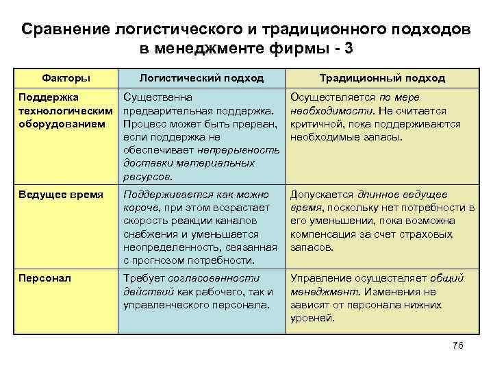 Сравнение логистического и традиционного подходов в менеджменте фирмы 3 Факторы Логистический подход Традиционный подход