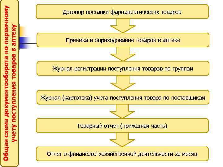 Общая схема документооборота по первичному учету поступления товаров в аптеку Договор поставки фармацевтических товаров