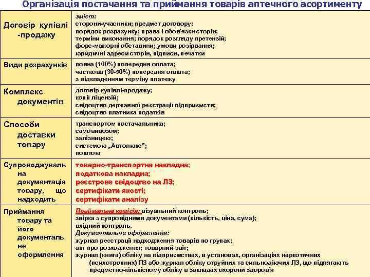 Організація постачання та приймання товарів аптечного асортименту Договір купівлі -продажу зміст: сторони-учасники; предмет договору;