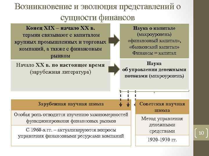 Возникновение и эволюция представлений о сущности финансов Конец XIX – начало XX в. термин