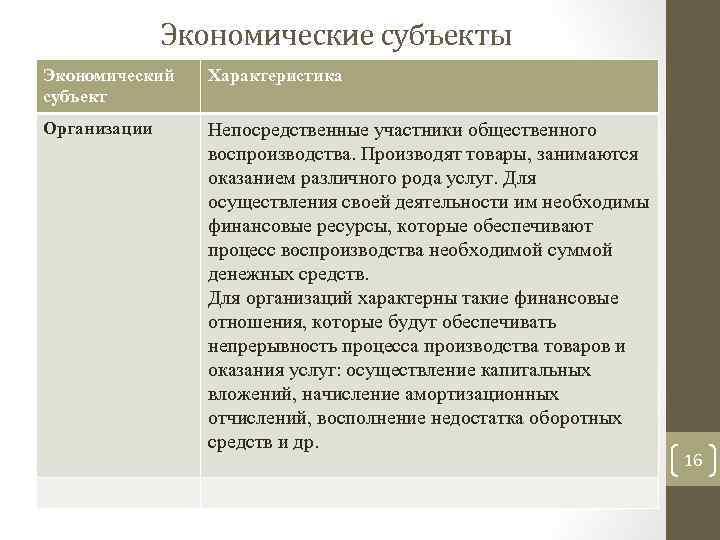 Экономические субъекты Экономический субъект Характеристика Организации Непосредственные участники общественного воспроизводства. Производят товары, занимаются оказанием