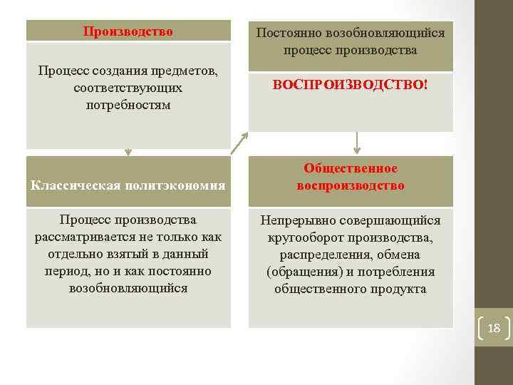 Производство Процесс создания предметов, соответствующих потребностям Постоянно возобновляющийся процесс производства ВОСПРОИЗВОДСТВО! Классическая политэкономия Общественное