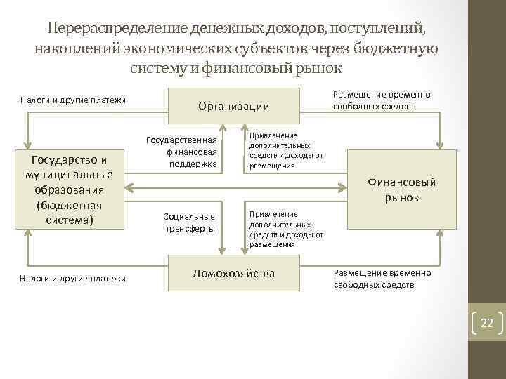 Перераспределение денежных доходов, поступлений, накоплений экономических субъектов через бюджетную систему и финансовый рынок Налоги