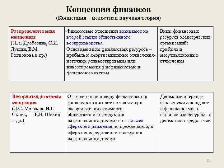 Концепции финансов (Концепция – целостная научная теория) Распределительная концепция (Л. А. Дробозина, С. И.