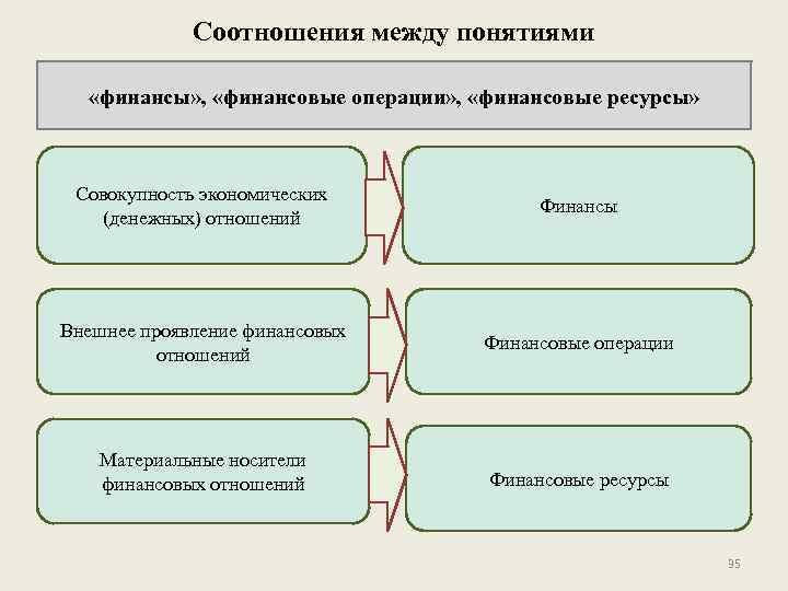 Соотношения между понятиями «финансы» , «финансовые операции» , «финансовые ресурсы» Совокупность экономических (денежных) отношений