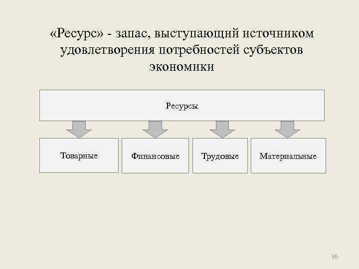 «Ресурс» - запас, выступающий источником удовлетворения потребностей субъектов экономики Ресурсы Товарные Финансовые Трудовые