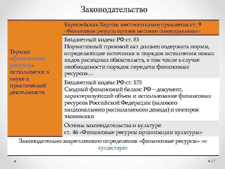 Законодательство Европейская Хартия местного самоуправления ст. 9 «Финансовые ресурсы органов местного самоуправления» Термин «финансовые