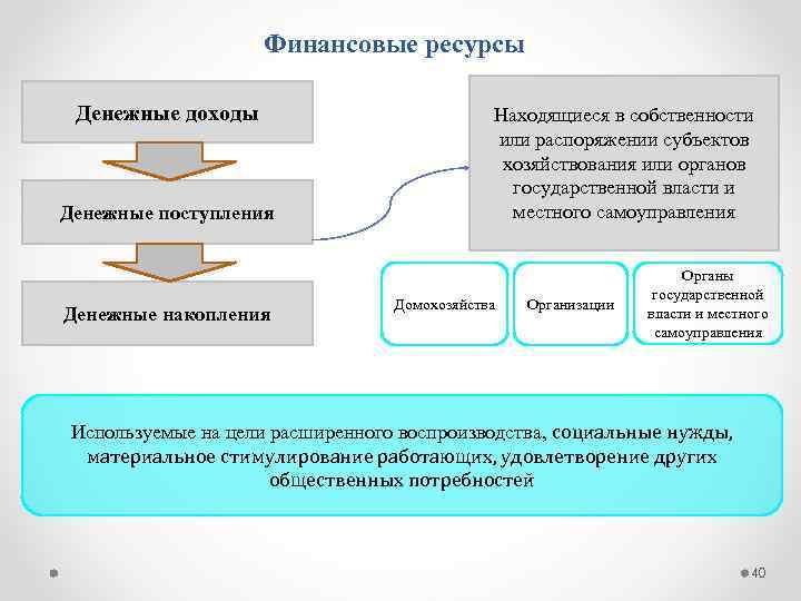 Финансовые ресурсы Денежные доходы Денежные поступления Денежные накопления Находящиеся в собственности или распоряжении субъектов