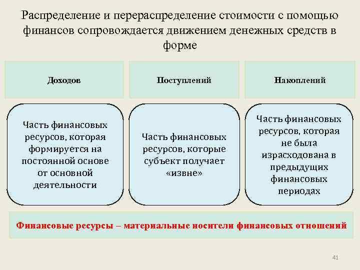 Распределение и перераспределение стоимости с помощью финансов сопровождается движением денежных средств в форме Доходов