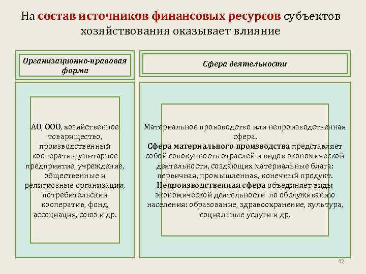 На состав источников финансовых ресурсов субъектов хозяйствования оказывает влияние Организационно-правовая форма Сфера деятельности АО,