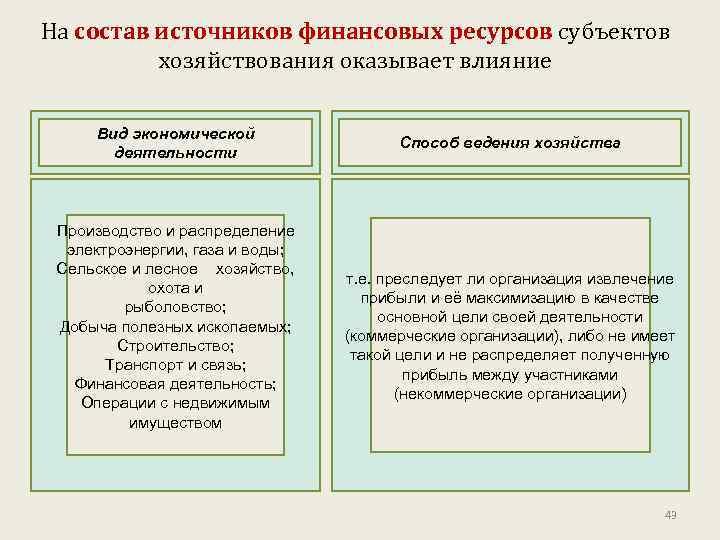 На состав источников финансовых ресурсов субъектов хозяйствования оказывает влияние Вид экономической деятельности Производство и