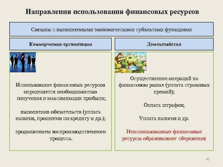 Направления использования финансовых ресурсов Связаны с выполняемыми экономическими субъектами функциями Коммерческие организации Использование финансовых
