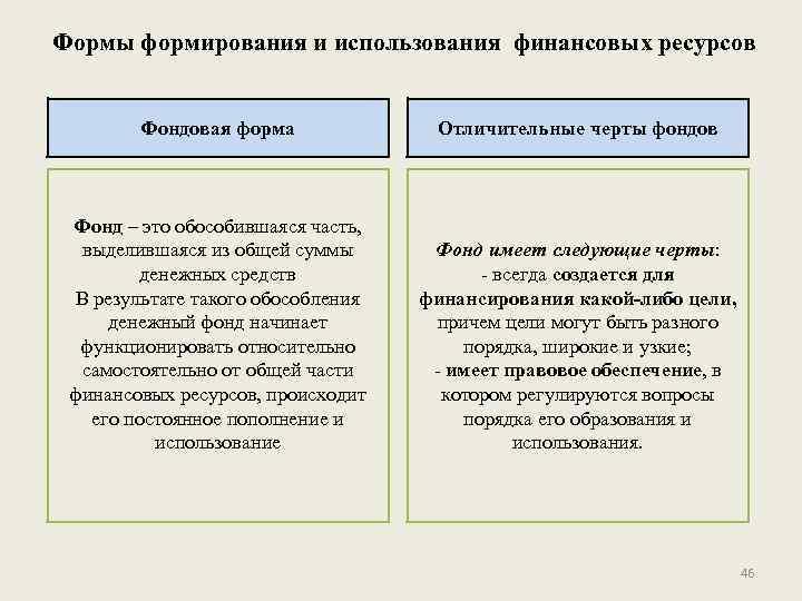 Формы формирования и использования финансовых ресурсов Фондовая форма Отличительные черты фондов Фонд – это