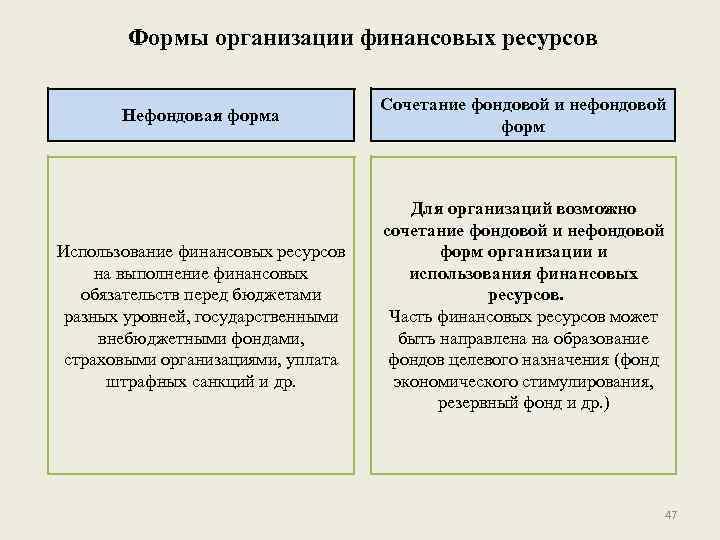 Формы организации финансовых ресурсов Нефондовая форма Использование финансовых ресурсов на выполнение финансовых обязательств перед