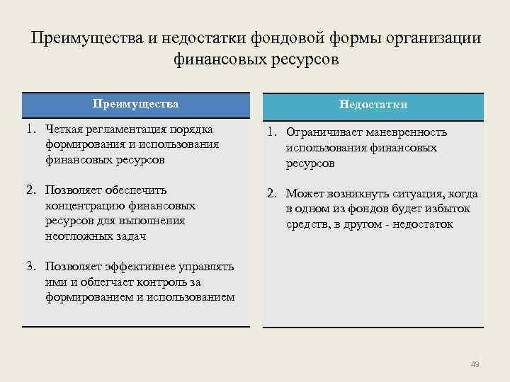 Преимущества и недостатки фондовой формы организации финансовых ресурсов Преимущества Недостатки 1. Четкая регламентация порядка