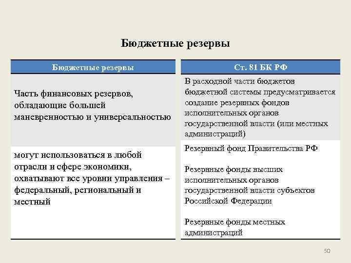Бюджетные резервы Ст. 81 БК РФ Часть финансовых резервов, обладающие большей маневренностью и универсальностью