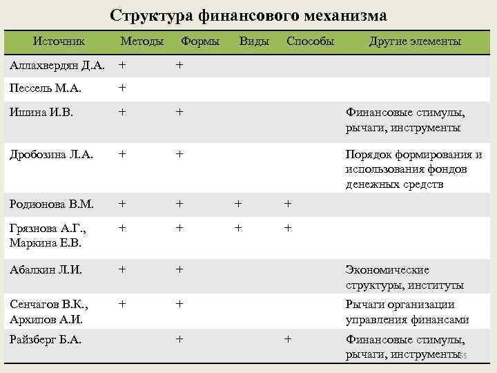 Структура финансового механизма Источник Методы Формы Виды Способы Другие элементы Аллахвердян Д. А. +