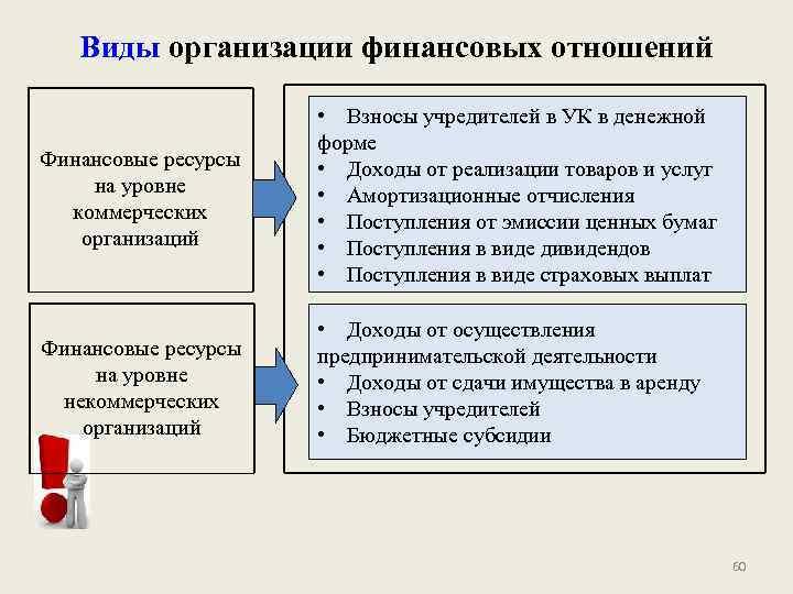 Виды организации финансовых отношений Финансовые ресурсы на уровне коммерческих организаций • Взносы учредителей в